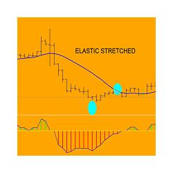 在MetaTrader市场购买MetaTrader 5的'Elastic Stretched mt5' 技术指标